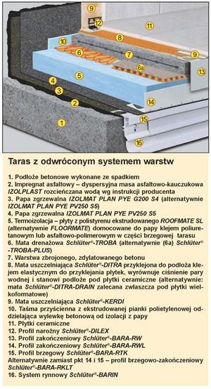 Balkony i tarasy - Trwały taras <br>   Wytyczne do naprawy i projektowania tarasów