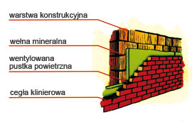 Ściany trójwarstwowe - Ściana trójwarstwowa –  elegancja i estetyka;<br><br /> – opłacalna inwestycja w  przyszłość.