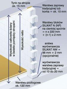 Ściany dwuwarstwowe - System Nowoczesne SILIKATY