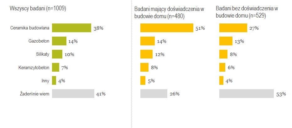 Badanie społeczne Materiały budowlane - opinie Polaków, przeprowadzone na grupie reprezentatywnej n=1000, przez Instytut Millward Brown na zlecenie firmy Wienerberger