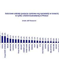 Rośnie sprzedaż na rynku chemii budowlanej w Polsce
