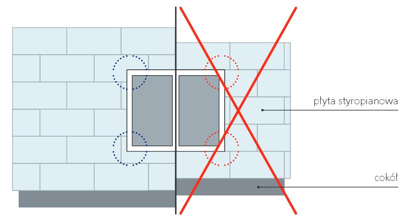 Rozmieszczenie płyt wokół otworów okiennych lub drzwiowych. Rys. Swisspor