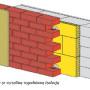 Ściany murowane: ściany jedno-, dwu- czy trójwarstwowe?