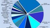 Sprzedaż chemii budowlanej na poziomie prawie 9 mld zł