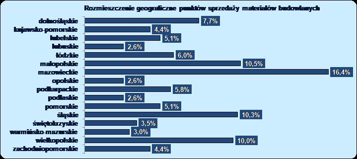 Rośnie sprzedaż materiałów budowlanych w Polsce – 8% w 2018 i szacowany wzrost na podobnym poziomie w 2019
